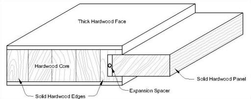 Cross-Section for Contemporary Solid Wood Interior Door